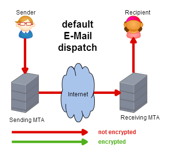 Security & Encryption for Mass Messaging