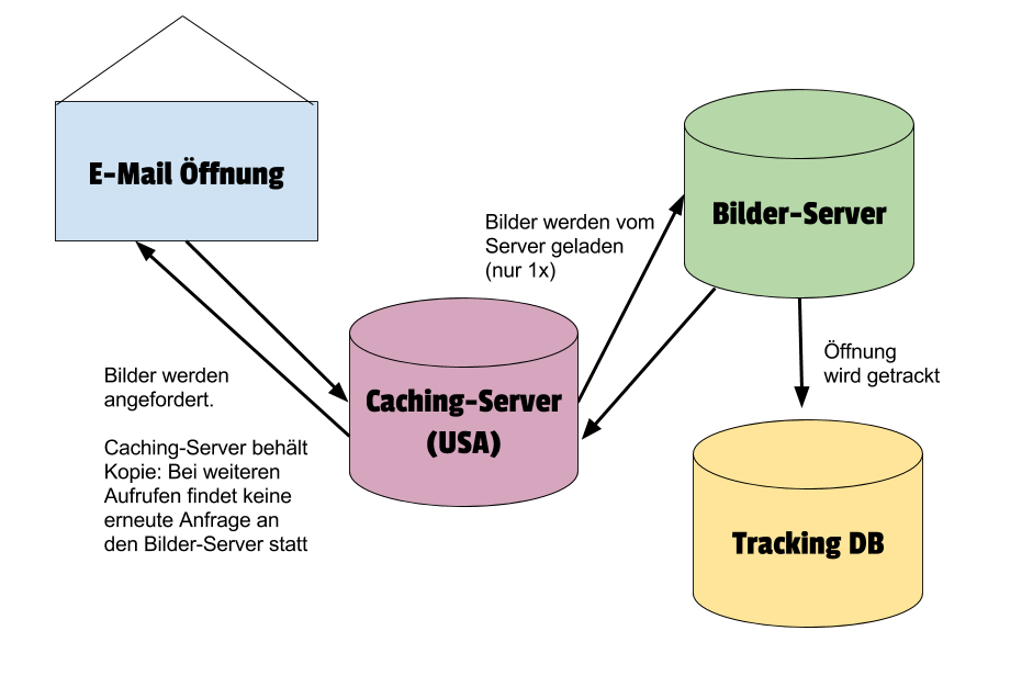 Beim Caching übernimmt ein Caching-Server den einmaligen Abruf des Bildes vom Bilder-Server. Hierdurch werden Metadaten unbrauchbar und das mehrfache Laden des Bildes kann nicht gezählt werden.