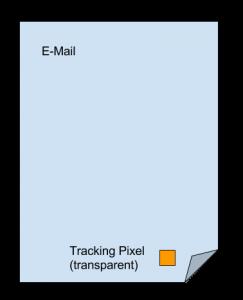 Mittels Tracking-Pixel (ein 1x1 Pixel großes, transparentes Bild, werden Öffnungen gezählt und zusammen mit weiteren META-Daten (z.B. der Geolocation) gespeichert.