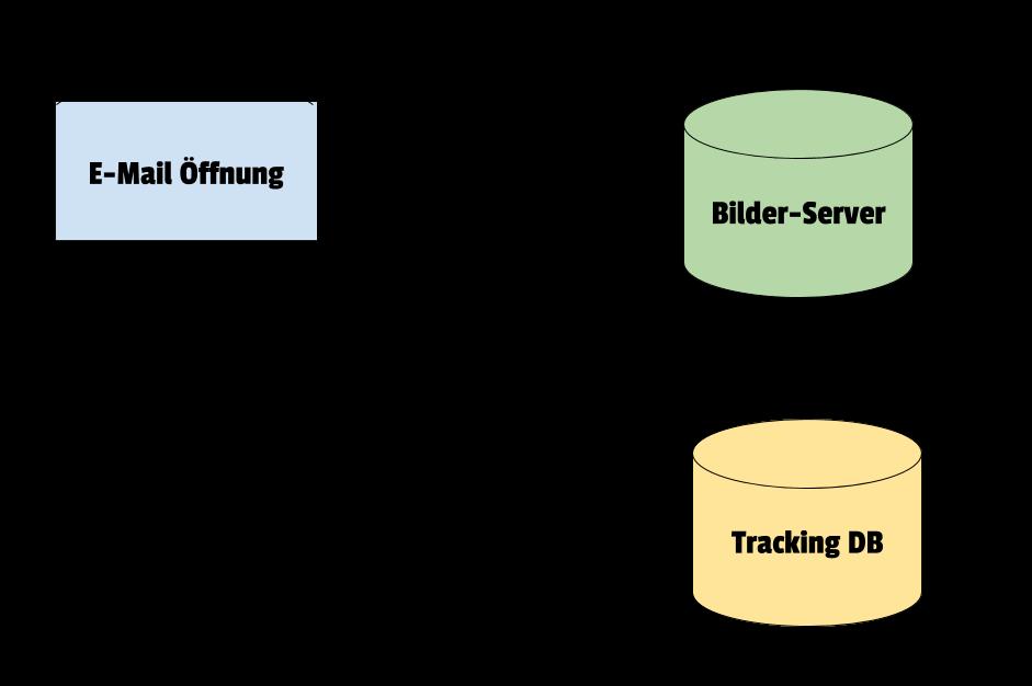 Die Bilder (inklusive des Tracking-Pixels) werden vom Bilder-Server abgerufen. Hierbei wird die Öffnung getrackt.