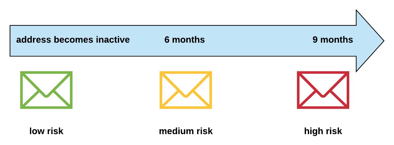 Risiko beim Versand an alte Adressbestände